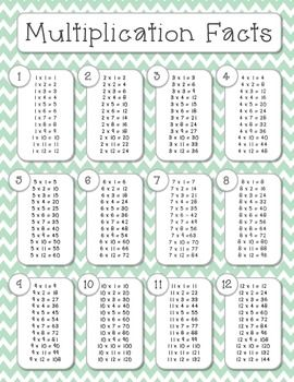 finally, a cute multiplication facts chart & it's free! perfect for homework folders or math notebooks.