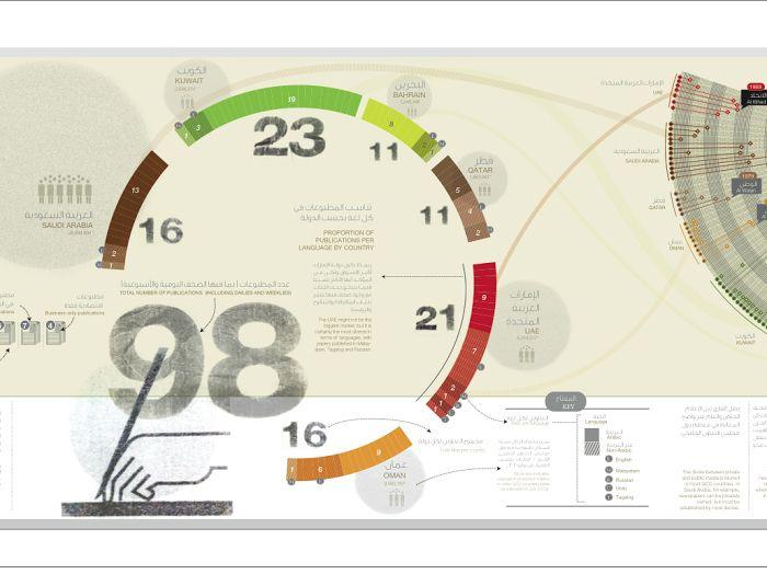 "Check out my @Behance project: ""Newspaper Panorama iin UAE"" https://www.behance.net/gallery/38529349/Newspaper-Panorama-iin-UAE"