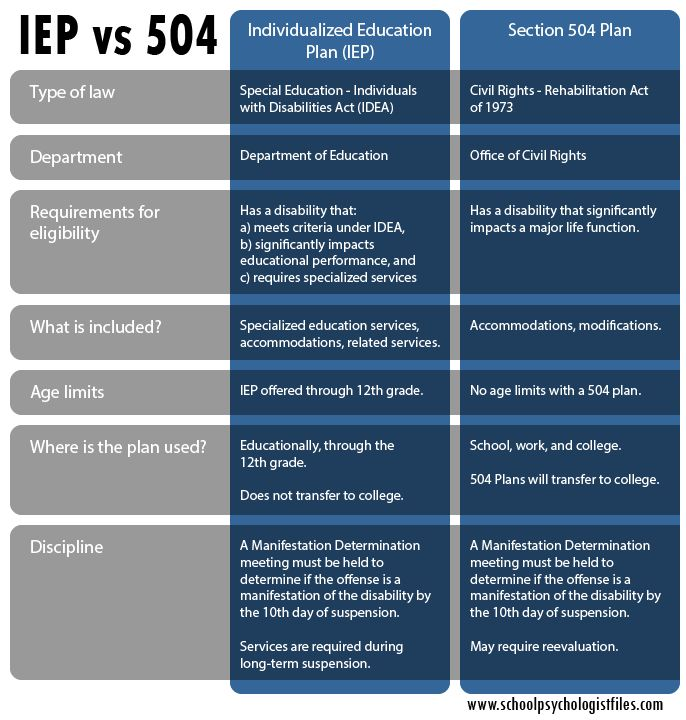 "I am often asked ""which is better a 504 Plan or an IEP?""  My response always starts with ""it depends.""  They both serve different purposes and have their own strengths. In a broad sense, they are both detailed plans, created by the school and parents, to outline how a student with a disability will learn. A 504 Plan and an IEP are both intended to protect a student with a disability to ensure that they are learning in the least restrictive environment."