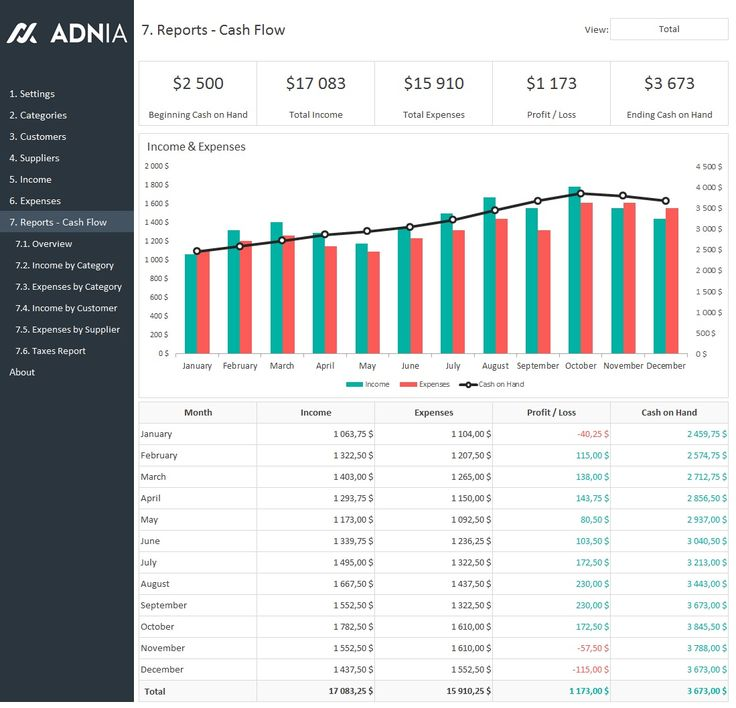 Business Finance Management Template - Version 3 -Cash Flow Dashboard