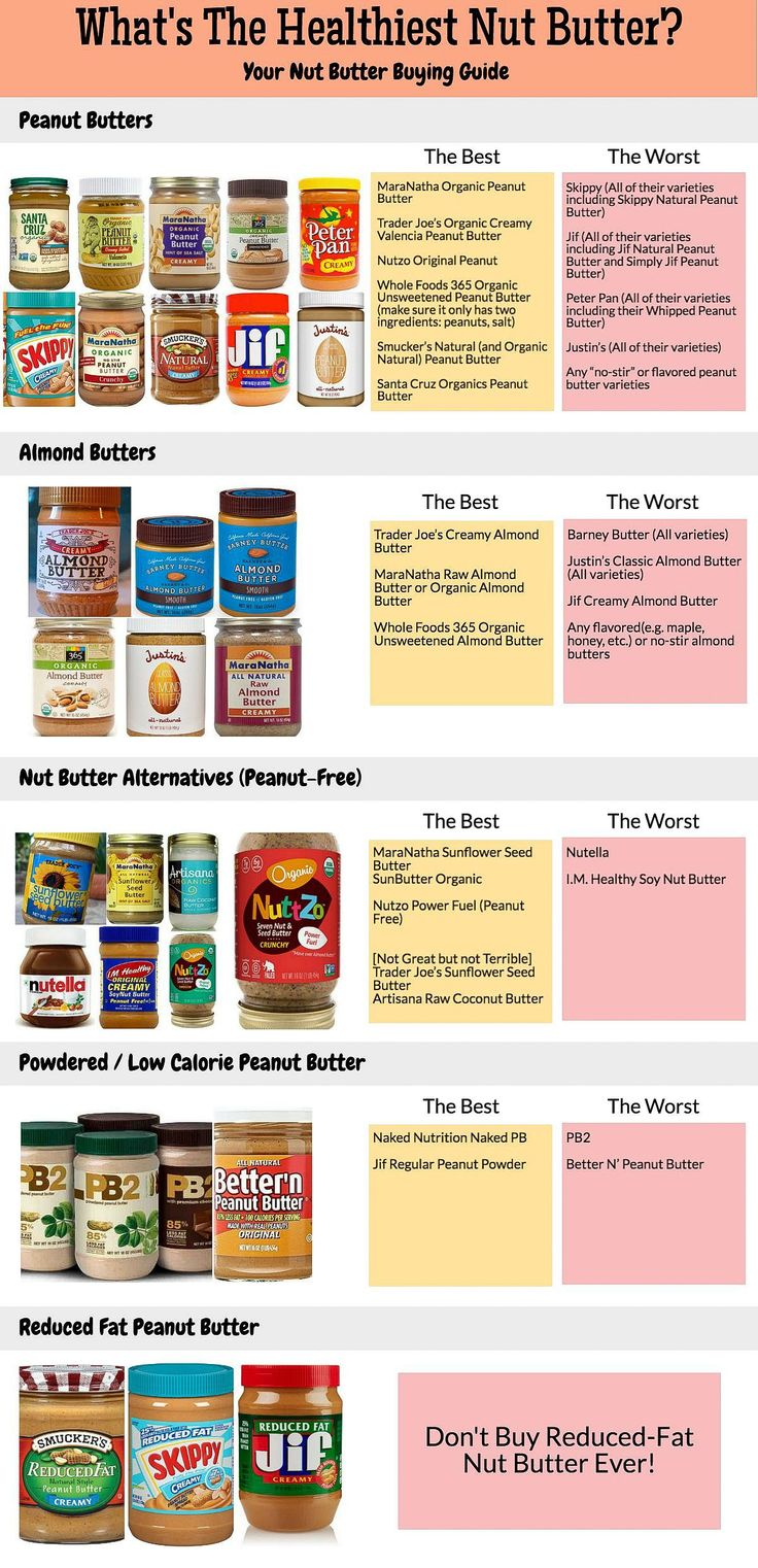 What's the Healthiest Nut Butter out there? This guide explains it all! Your exclusive nut butter buying guide is in this post!