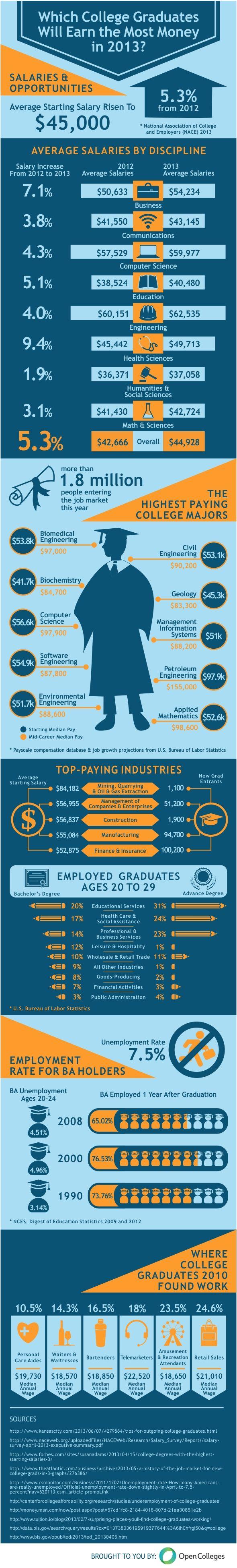 College Graduates · Career ...