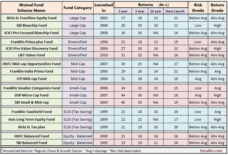 Best Equity Mutual Fund Schemes in India to invest in 2017-18.