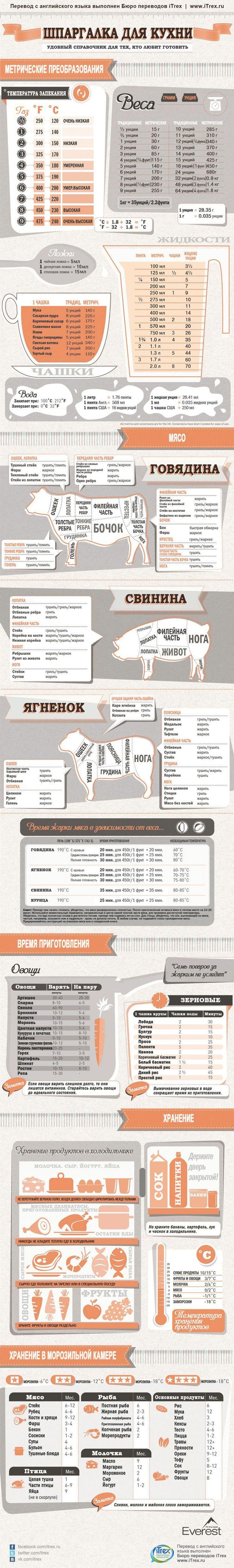 Инфографика: Шпаргалка для кухни