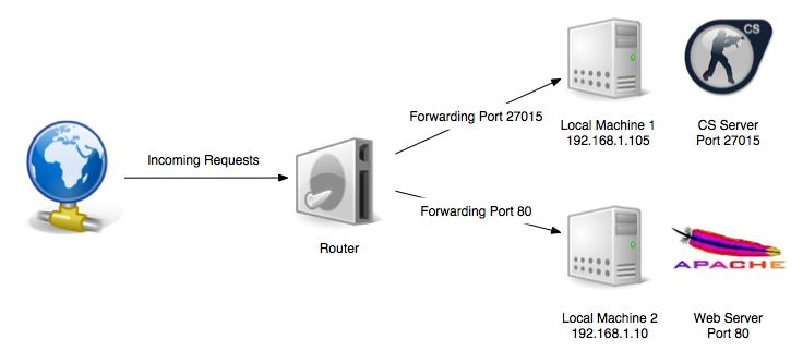 Port Forwarding Example  see also: http://www.mindcontrol.org/~hplus/nat-punch.html