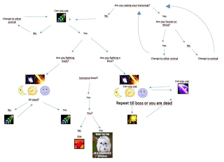 Outlaw Rogue Flowchart Worldofwarcraft Blizzard Hearthstone