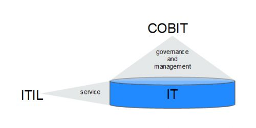 The Best COBIT Interview Questions & Answers [UPDATED] 2019