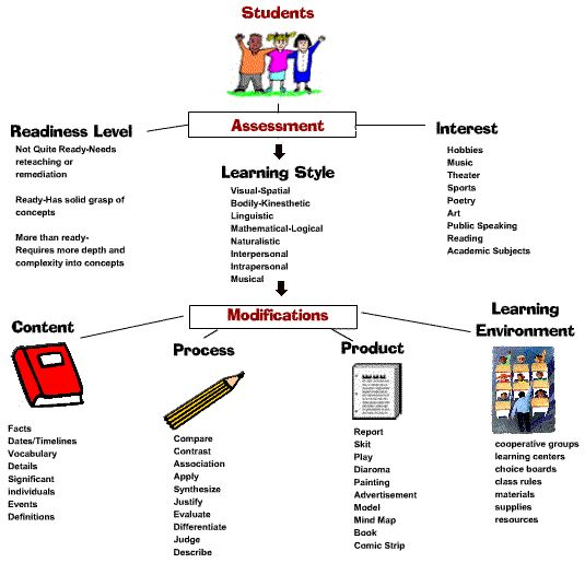 differentiated instruction   Classroom setting employing ...