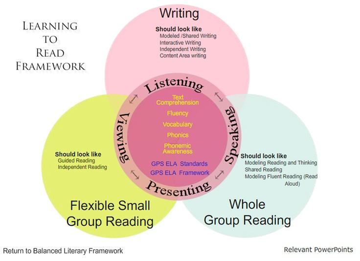 teaching writing a k-6 framework