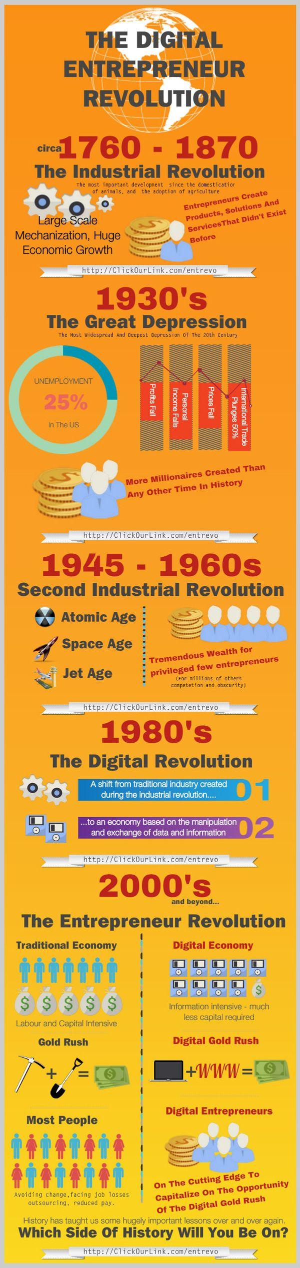 The Digital Entrepreneur Revolution