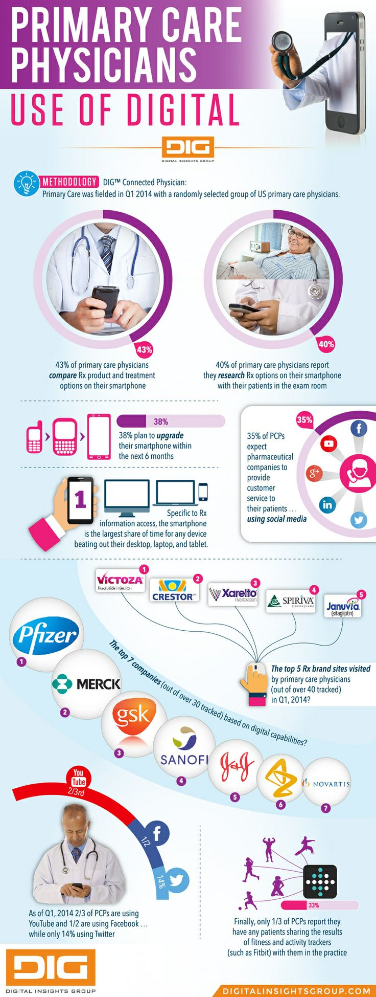 primary care #physicians use of #digitalhealth #infographic