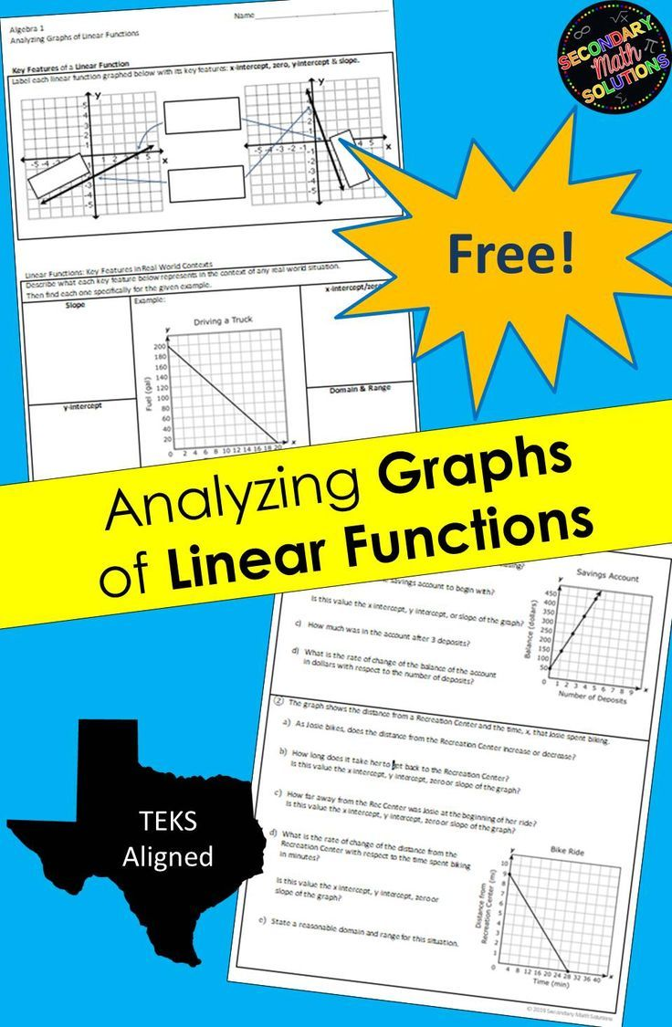 Analyzing Graphs Of Linear Functions Linear Function Free Math Resources Math Lesson Plans