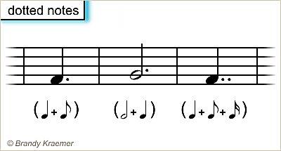 Recorrido ilustrado de partituras: Parte 1: Notas con puntillo