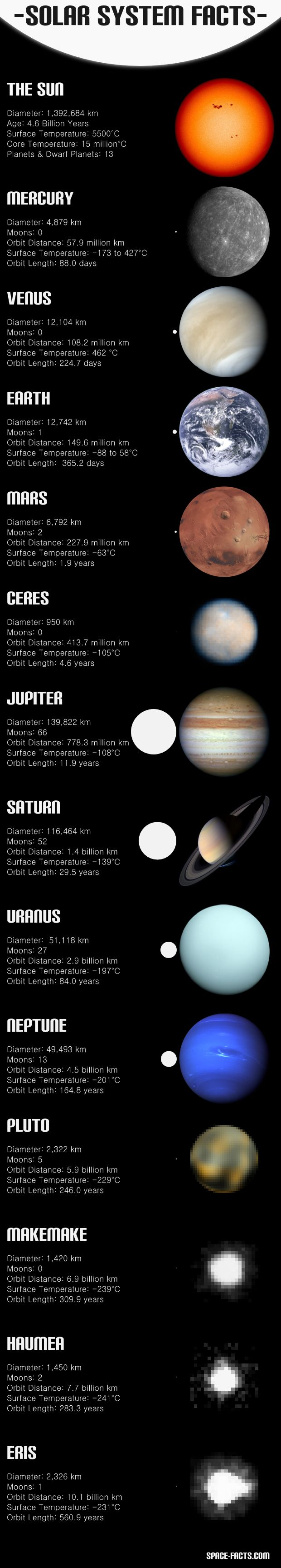 Solar System Facts. The last 4 are questionable. Pluto is no longer considered a planet and if it is now just an asteroid, then the last 3 are probably just asteroids as well.