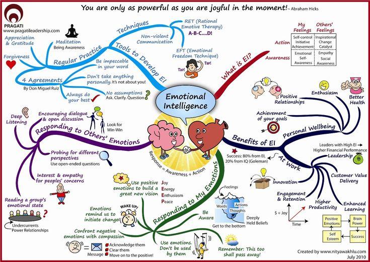 Carte mentale : L'intelligence émotionnelle (en anglais) d'après Le BLOG d'idées ASH