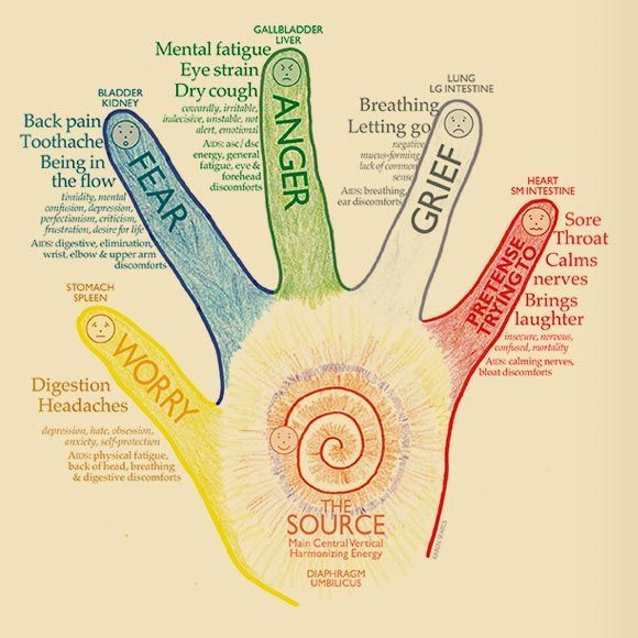 Lightly hold each finger one at a time. Begin with your right thumb, exhale and inhale 36 breaths (or 3-5 minutes). Continue with each finger. Do the right hand, then the left. If you don't have time for both hands, hold the side that feels most tense.