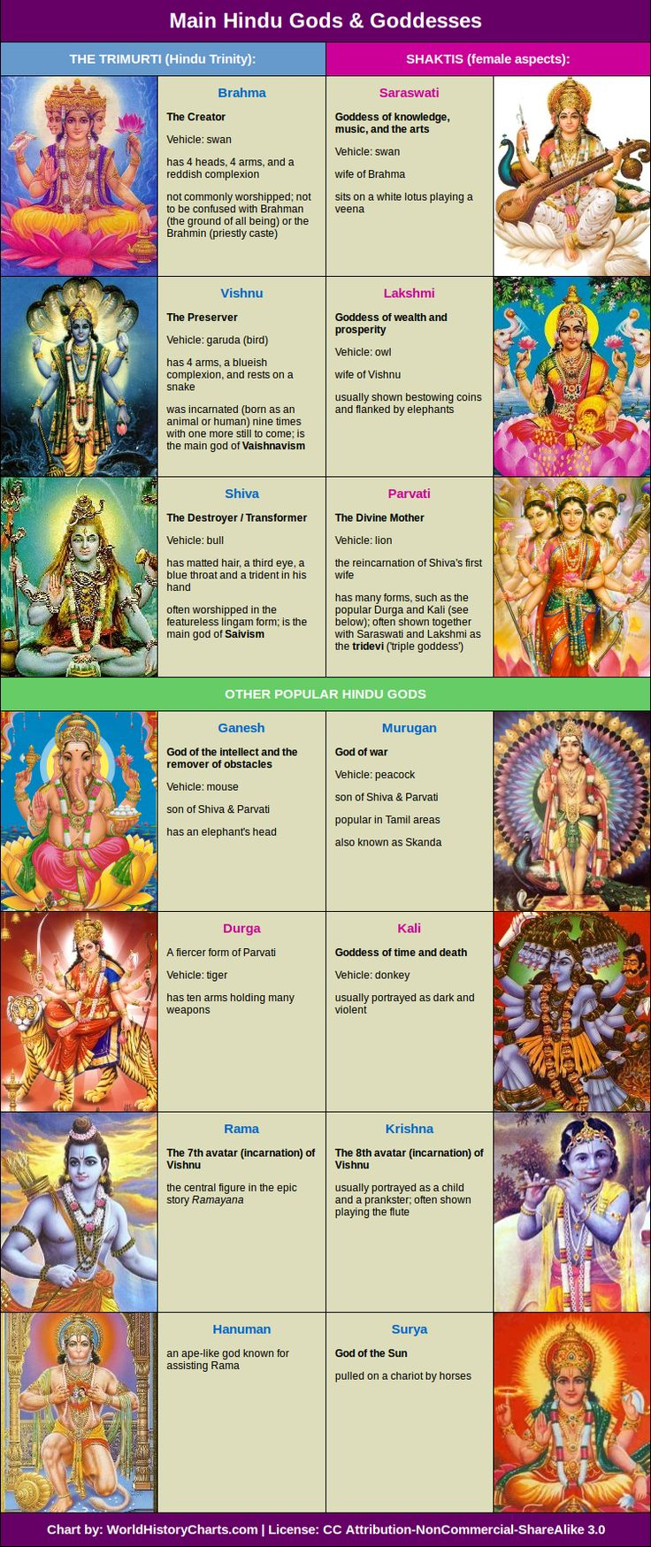 Mythology + Religion: Main Hindu Gods + Goddesses Chart | #MythologyAndReligion #HinduMythology #GodsAndGoddesses