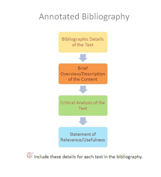 007 How to Write an Annotated Bibliography Genres of Writing