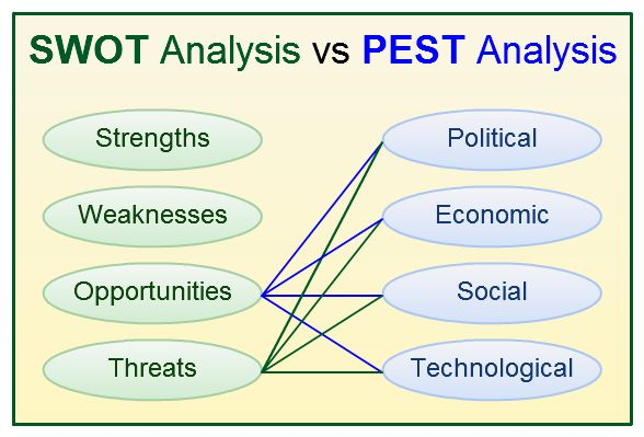 pestel and swot analysis Both pestle and swot are used to analyze the environment in which the product will make its place pestle analyzes external environment whereas swot focuses on both external and internal.