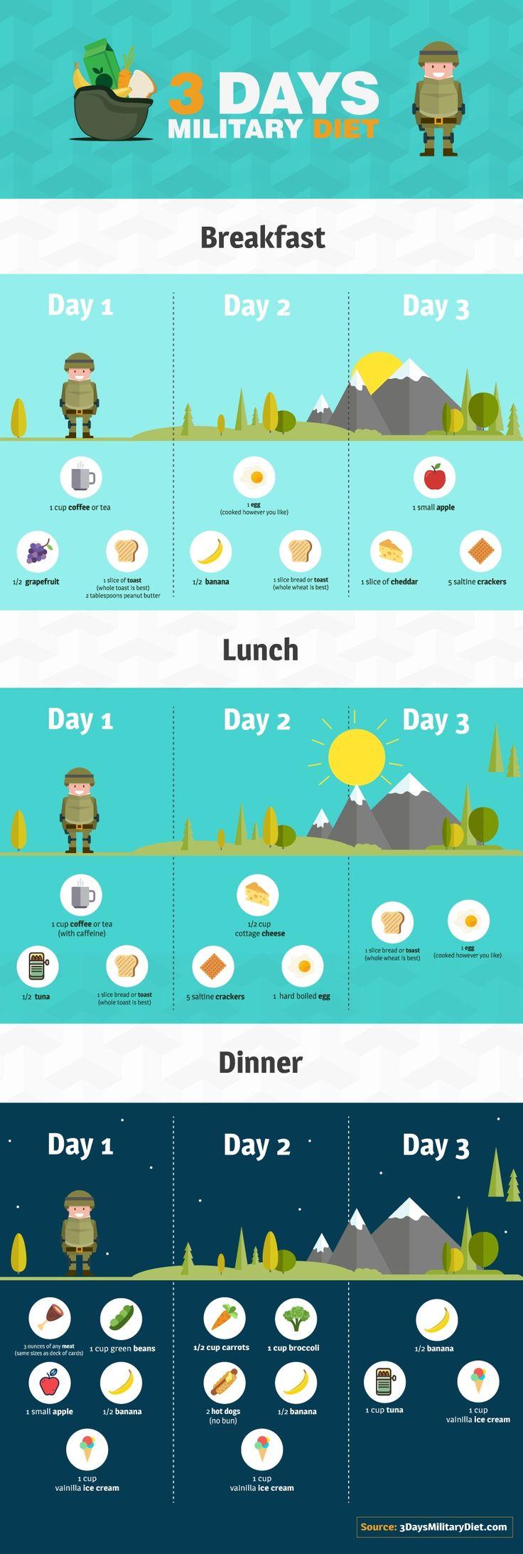 Military diet food options inforgaphic | Yum! | Pinterest ...
