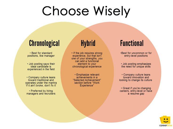 Resume Tip Tuesday: Choosing Between Functional, Chronological or Hybrid