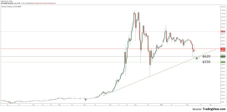 BitScan Analysis. Further drop to $620 (BitStamp) on the cards for #BTC but there'll be buyers here...