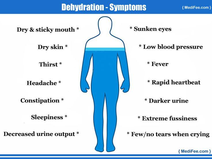 #Dehydration symptoms.