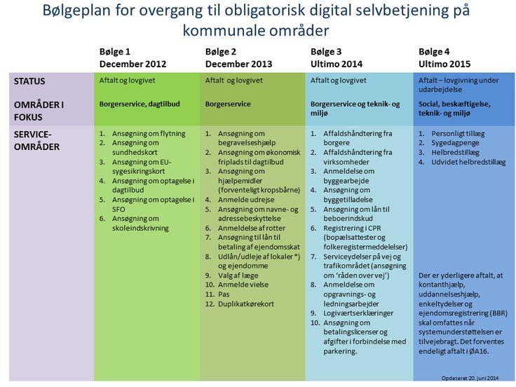 Bølgeplan for overgang til obligatorisk digital selvbetjening på kommunale områder - Kommunernes Landsforening
