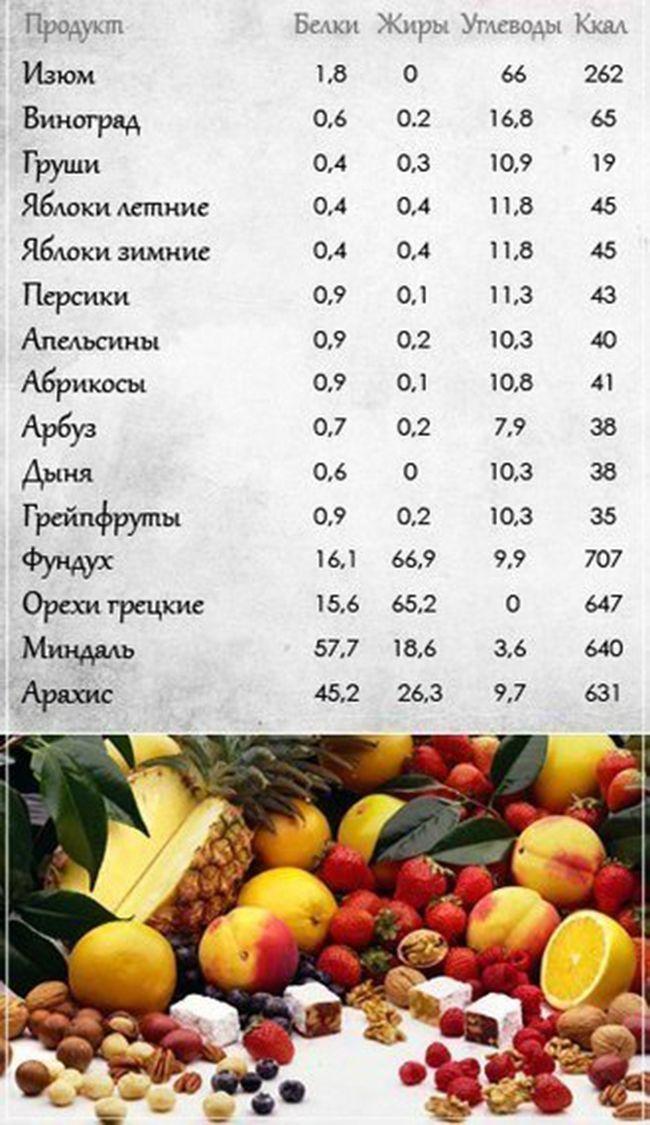 состав разных продуктов питания