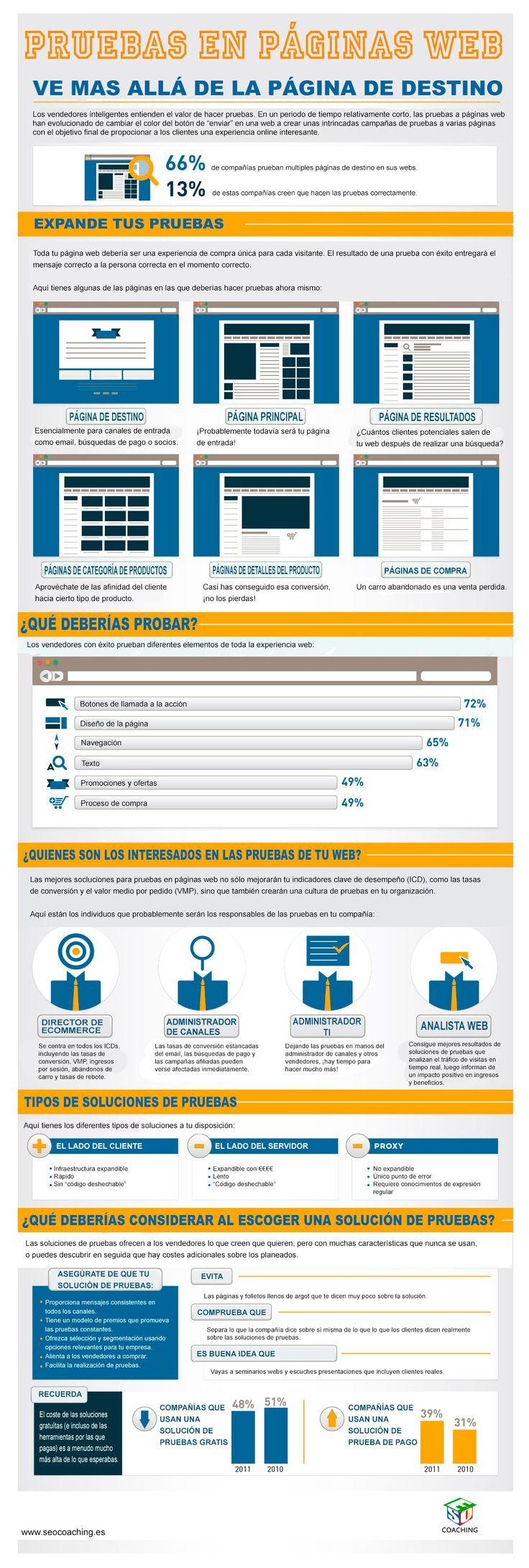 Realiza pruebas con una página web. Infografías de @solucionseo