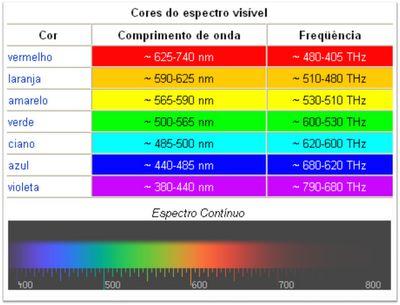 Resultado de imagem para comprimento de onda das sete cores do arco iris