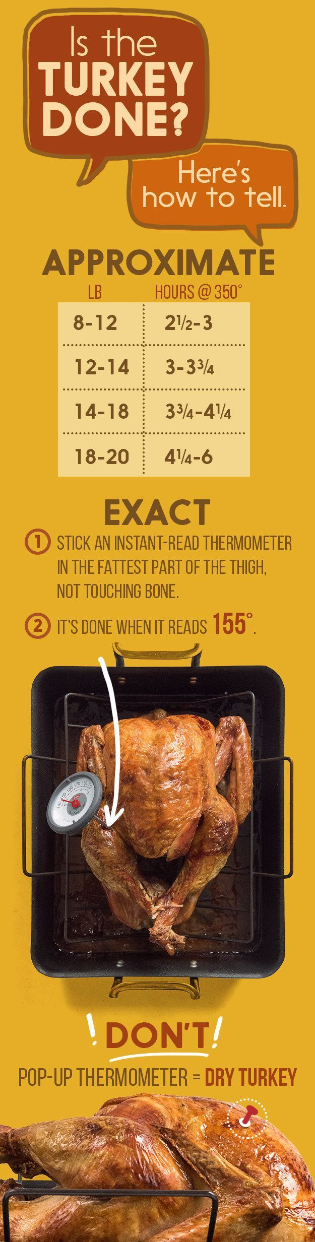 For knowing when to pull the bird out of the oven: | 17 Incredibly Helpful Charts For Cooking Thanksgiving Dinner