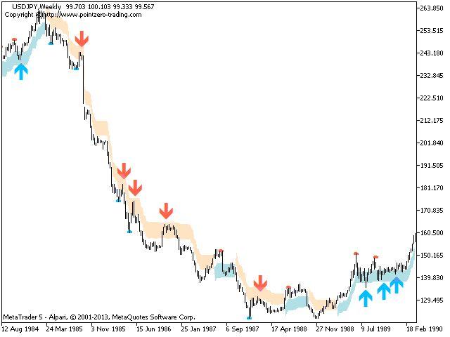 Short term swing trading strategies