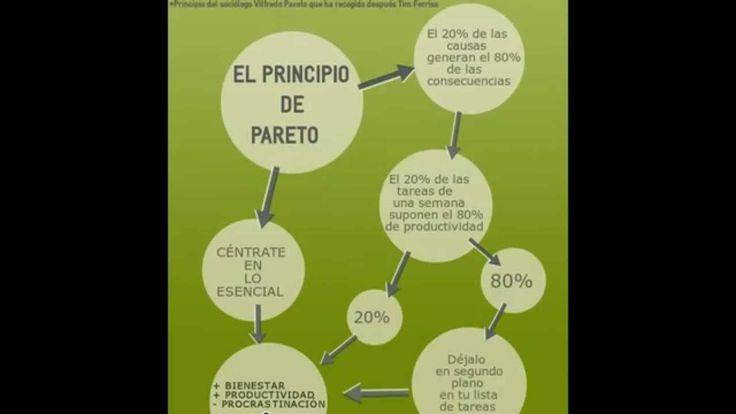 La ley o principio de Pareto