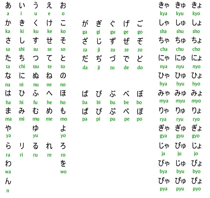 11 best HMS Coquelicot - Japanese images on Pinterest Japanese - hiragana alphabet chart