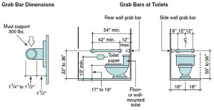 accessible living bathroom toilet grab bar specs