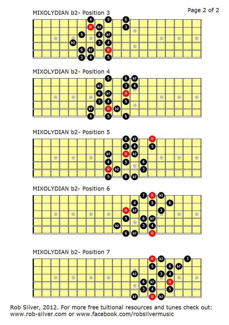 pentatonic scale chart guitar pdf