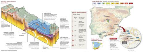 Los tipos de movimientos de las placas y el terremoto de Ossa de Montiel.  Autora: Elena Segura  Medio: ABC, del 24 de febrero 2015.
