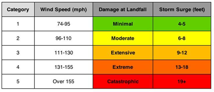 Hurricane Categories | Hurricane category chart, Hurricane ...