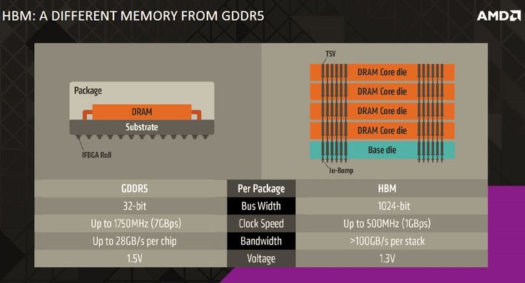 High Bandwidth Memory to offer Over 100GB/s Per Stack!