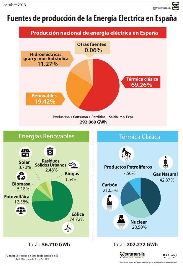 Impacto macroeconómico de las #energias renovables en #España. Recoge energías renovables de Régimen Especial a nuestro país en términos económicos y sociales. #Eficiencia