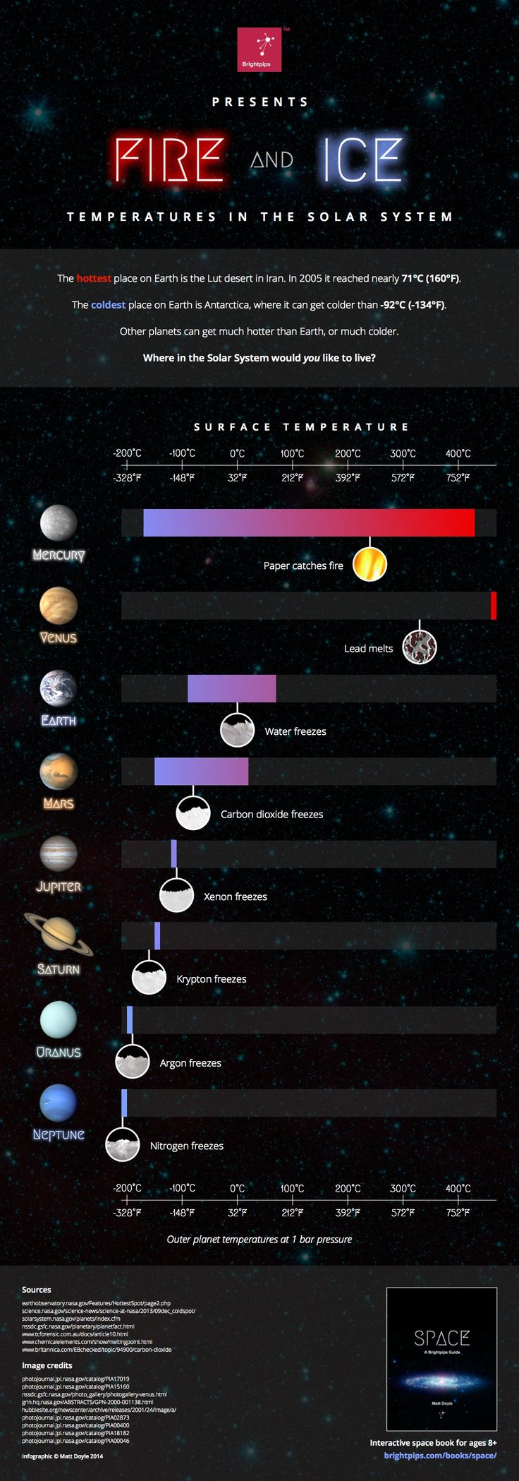 This infographic shows how temperatures vary across each planet in the Solar System. Did you know Venus is hot enough to melt lead?