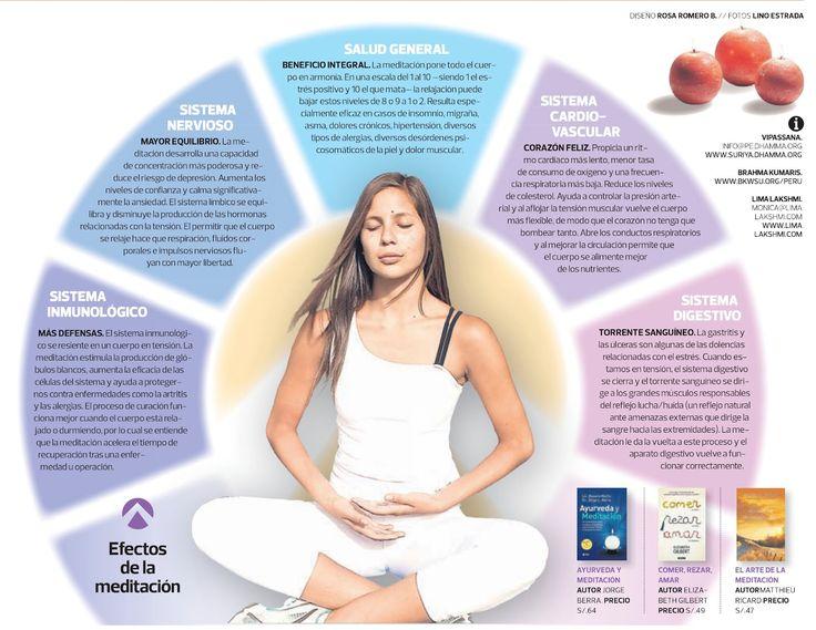 Los efectos de la meditación.