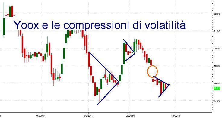 Guerra su compressione di #volatilità su #Yoxx: vincerà la parrocchia dei  #rialzisti o dei #ribassisti?