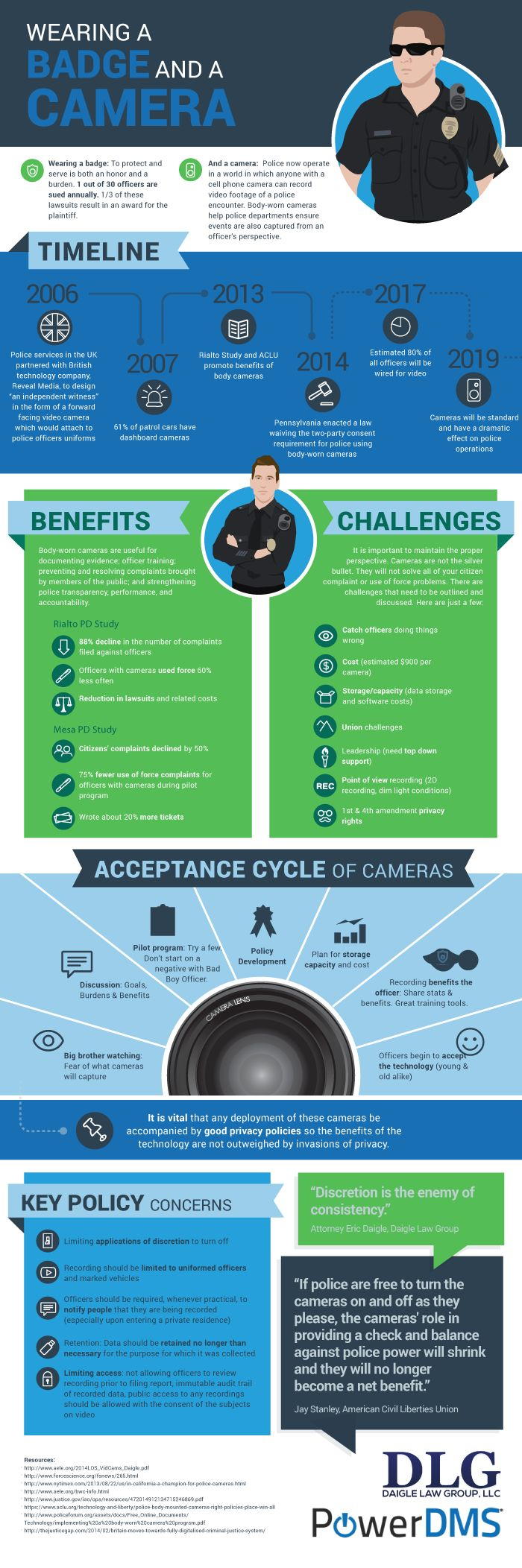 Law Enforcement Body-Worn Camera Infographic