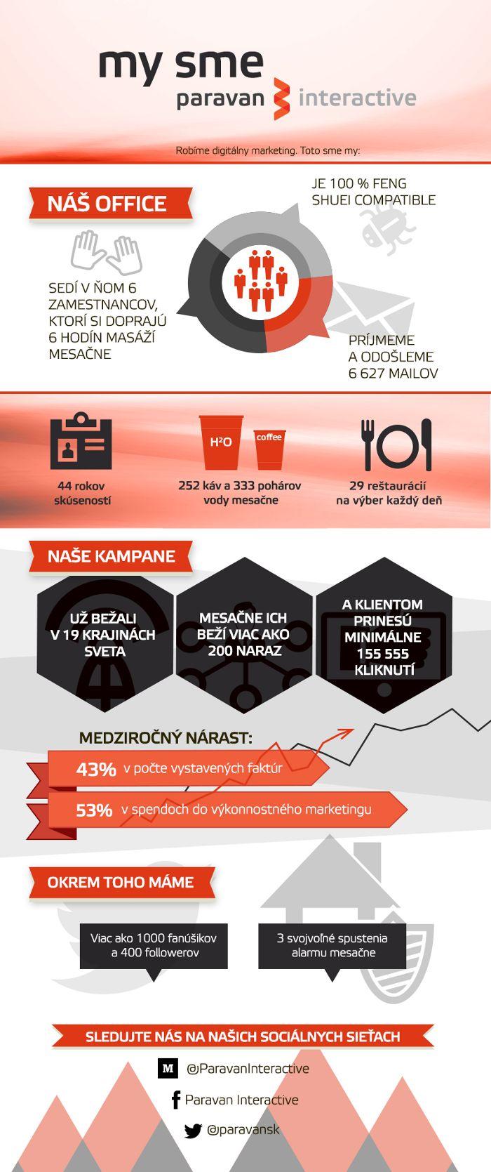 infografika o paravane