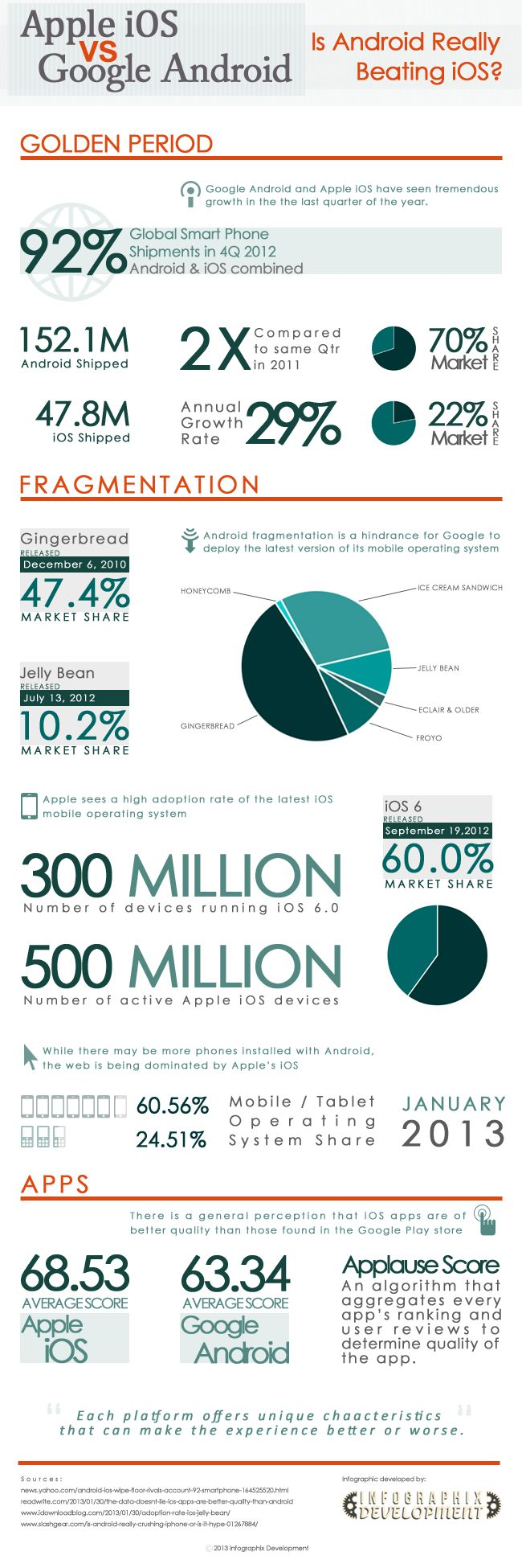 ¿Is Android really beating Apple? #Android #iOS #Apple #infographic