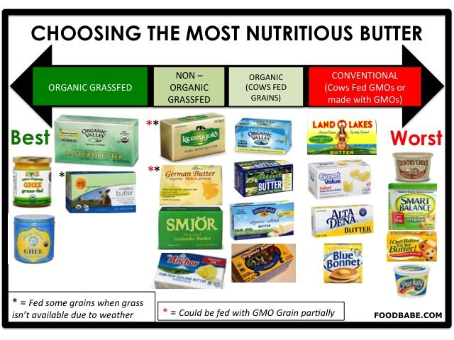 Butter Choices ~ scientists have concluded that butter is actually good for you  if you get it from the right source. But finding the right source can be tricky given all the buzz words and fancy marketing these days. Choosing the wrong type of butter can secretly ruin your health without you even knowing it! Here's a look at what's really going on and how to choose the healthiest butter for you and your family.