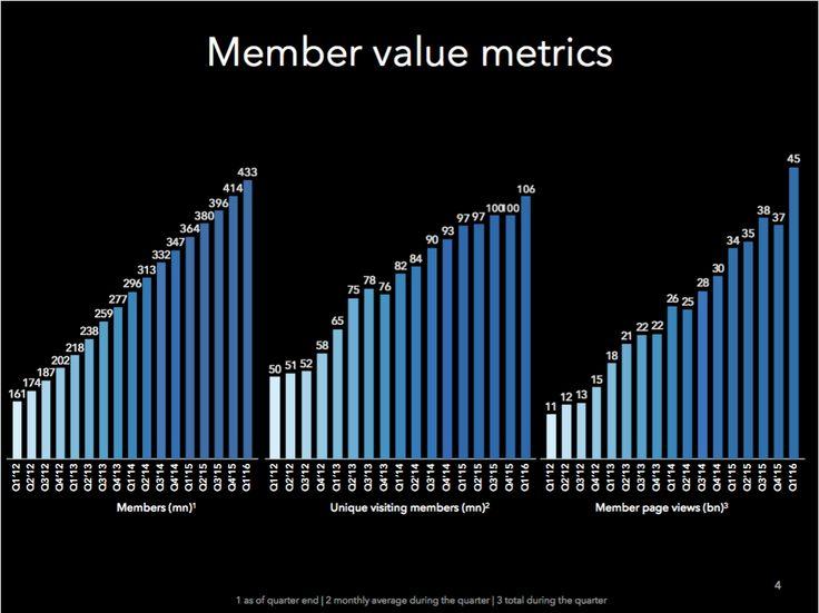 I dati di #LinkedIn nel Q1 2016: salgono a 433 milioni gli utenti ma solo il 25% è attivo almeno una volta al mese. #SocialNetwork #SMM