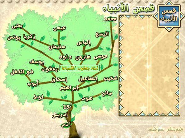 شجرة الأنبياء صور شجرة الرسل والانبياء بالتفصيل بالترتيب الزمنى وأعمارهم وأولادهم وقصصهم Almastba Com 1391910654 137 Jpg Islam For Kids Oly Map